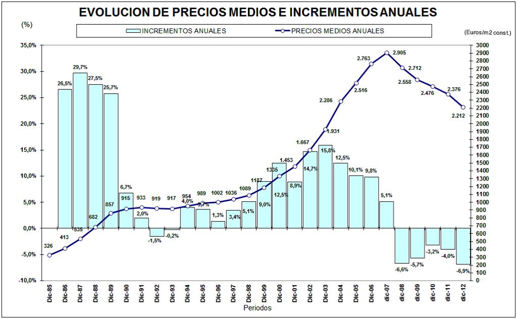 Precio metro cuadrado beautiful grfica de precio medio for Precio reforma casa por metro cuadrado