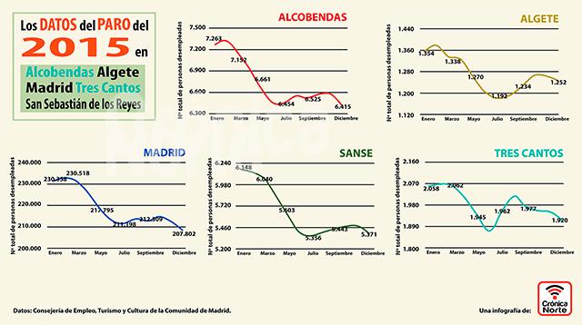 Infografía-Paro-Localidades-2015-640