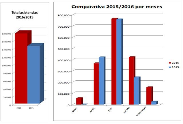 Las piscinas de madrid capital han aumentado un 22 la for Piscina municipal arganzuela