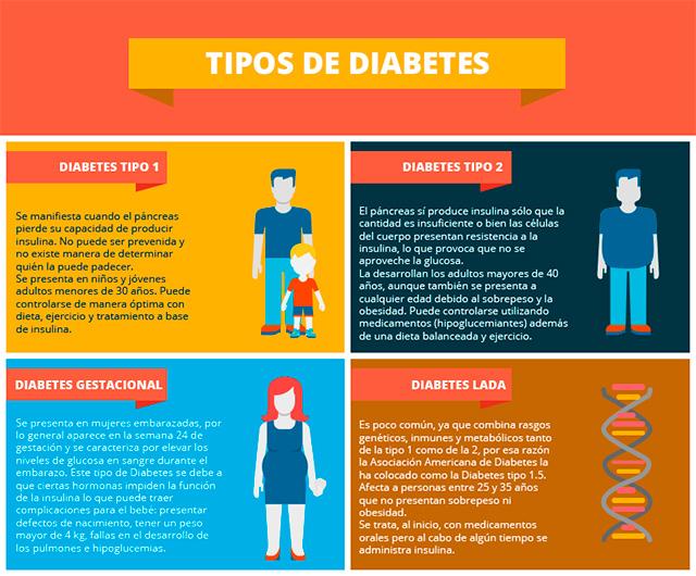 ¿Cómo se trató la diabetes tipo 1?